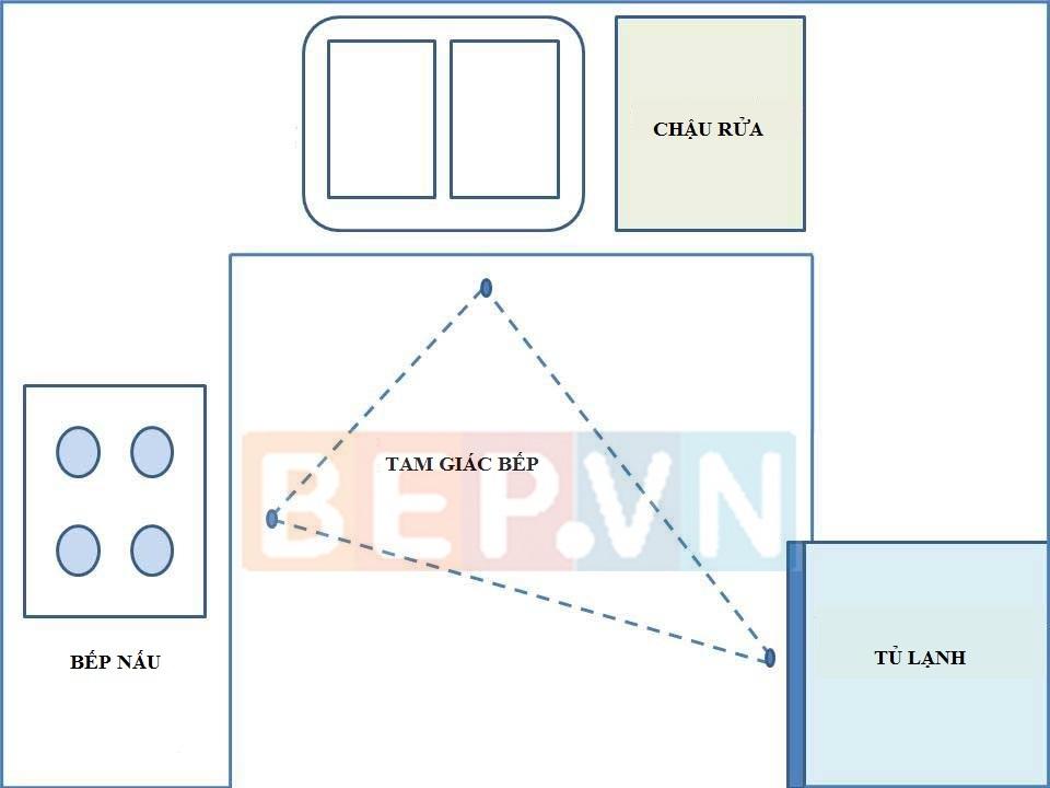 Nguyên tắc tam giác bếp hiệu quả trong thiết kế
